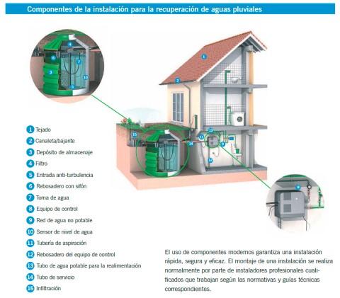 Esquema instalación de recuperación de agua de lluvia